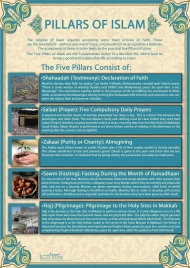 Pillars Of Islam Poster By Islamic Posters
