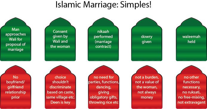 Islamic Marriages